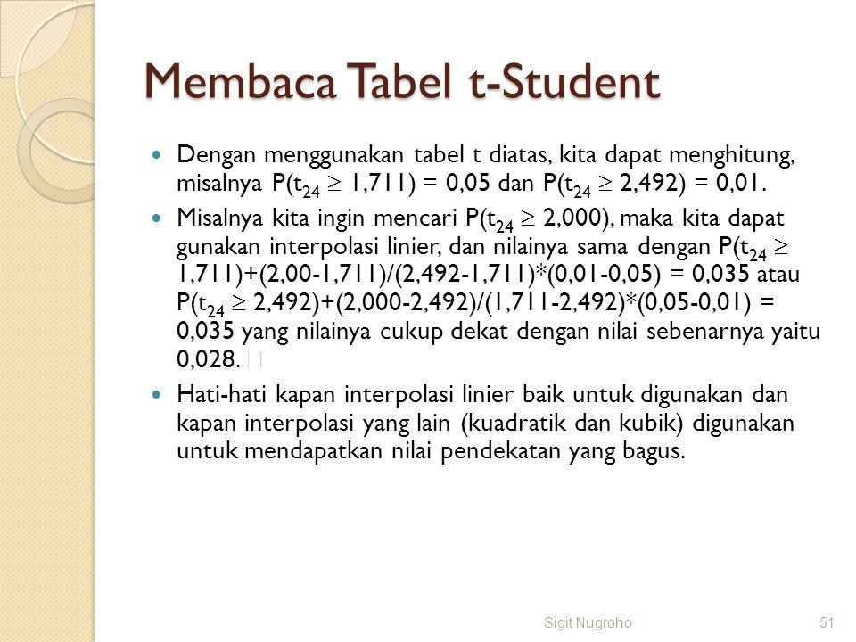 Membaca Tabel t-Student Dengan menggunakan tabel t diatas, kita dapat menghitung, misalnya P(t 24  1,711) = 0,05 dan P(t 24  2,492) = 0,01. Misalnya