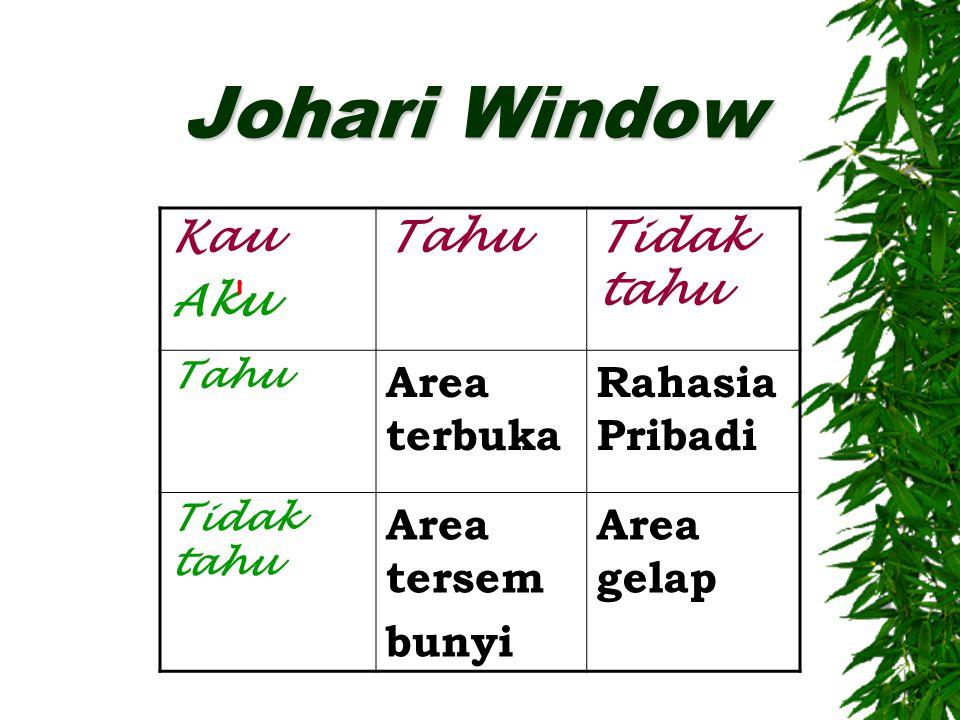 Johari Window Kau Aku TahuTidak tahu Tahu Area terbuka Rahasia Pribadi Tidak tahu Area tersem bunyi Area gelap
