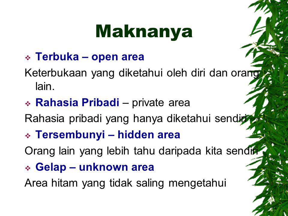 Maknanya  Terbuka – open area Keterbukaan yang diketahui oleh diri dan orang lain.  Rahasia Pribadi – private area Rahasia pribadi yang hanya diketa