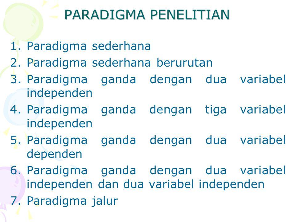 PARADIGMA PENELITIAN 1.Paradigma sederhana 2.Paradigma sederhana berurutan 3.Paradigma ganda dengan dua variabel independen 4.Paradigma ganda dengan t