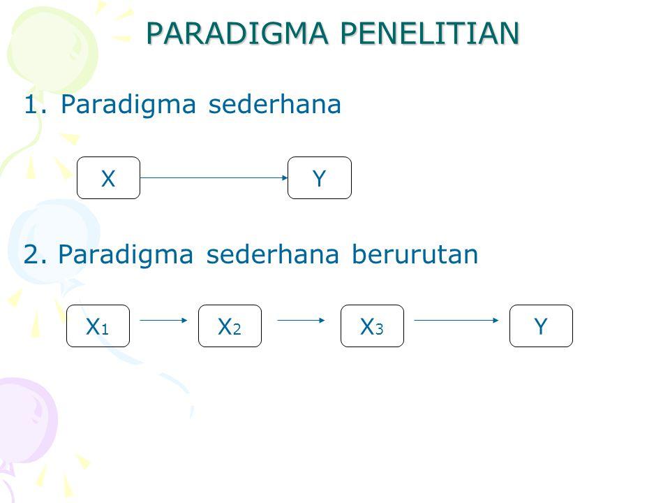 PARADIGMA PENELITIAN 1.Paradigma sederhana 2. Paradigma sederhana berurutan XY X1X1 X2X2 X3X3 Y