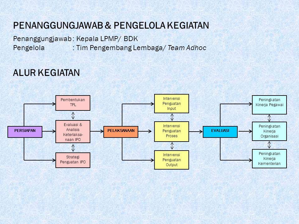 ALUR KEGIATAN Team LPMP Sumatera Selatan: Drs. M.