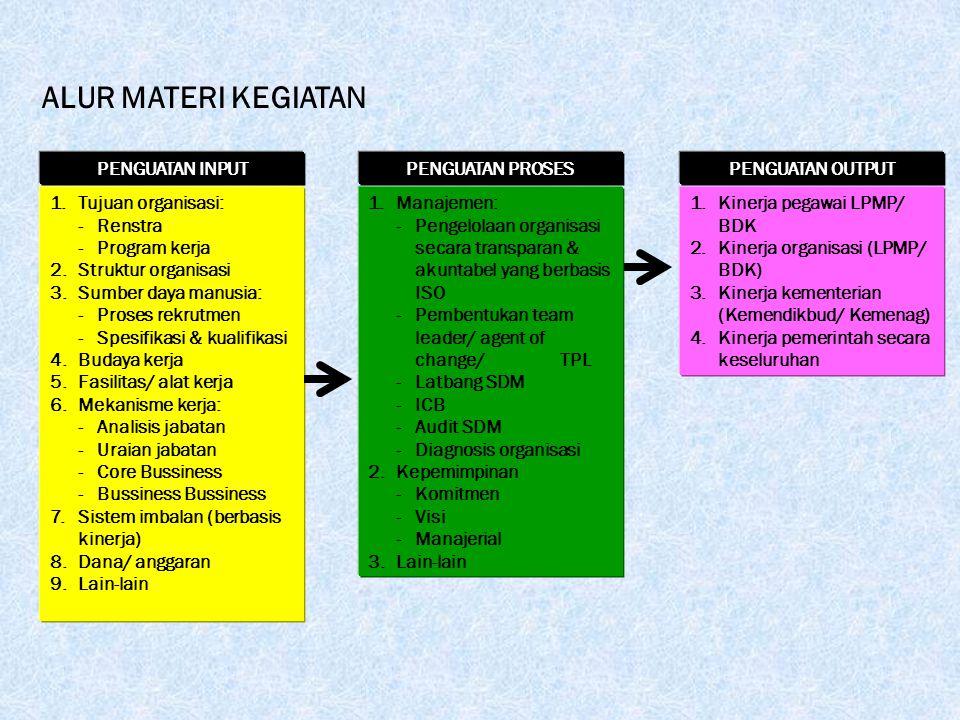 ALUR MATERI KEGIATAN 1.Tujuan organisasi: -Renstra -Program kerja 2.Struktur organisasi 3.Sumber daya manusia: -Proses rekrutmen -Spesifikasi & kualifikasi 4.Budaya kerja 5.Fasilitas/ alat kerja 6.Mekanisme kerja: -Analisis jabatan -Uraian jabatan -Core Bussiness - Bussiness Bussiness 7.Sistem imbalan (berbasis kinerja) 8.Dana/ anggaran 9.Lain-lain PENGUATAN INPUT 1.Manajemen: -Pengelolaan organisasi secara transparan & akuntabel yang berbasis ISO -Pembentukan team leader/ agent of change/ TPL -Latbang SDM -ICB -Audit SDM -Diagnosis organisasi 2.Kepemimpinan -Komitmen -Visi -Manajerial 3.Lain-lain PENGUATAN PROSES 1.Kinerja pegawai LPMP/ BDK 2.Kinerja organisasi (LPMP/ BDK) 3.Kinerja kementerian (Kemendikbud/ Kemenag) 4.Kinerja pemerintah secara keseluruhan PENGUATAN OUTPUT Team LPMP Sumatera Selatan: Drs.