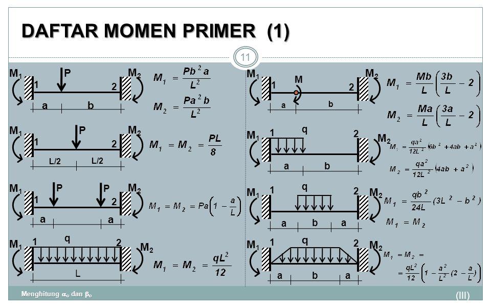 DAFTAR MOMEN PRIMER(1) (III) Menghitung  o dan  o 11 P 1 2 M1M1 ab M2M2 P 1 2 M1M1 L/2 M2M2 P 1 2 M1M1 a a M2M2 P q 1 2 M1M1 L M2M2 M 1 2 M1M1 a b M