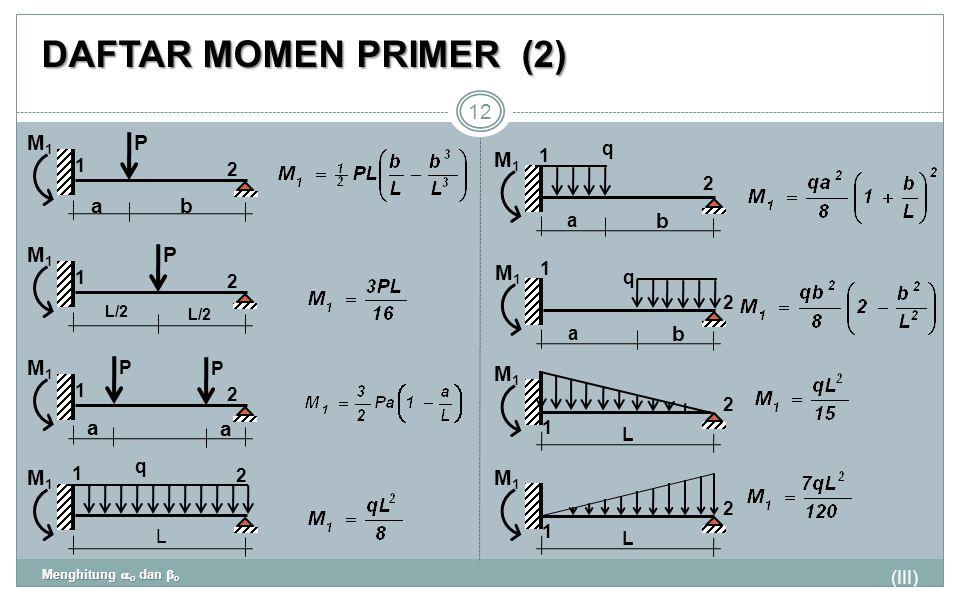 DAFTAR MOMEN PRIMER(2) (III) Menghitung  o dan  o 12 P 1 2 M1M1 ab P 1 2 M1M1 L/2 P 1 2 M1M1 a a P q 1 2 M1M1 L q 1 2 M1M1 a b 2 q 1 M1M1 a b 2 1 M1