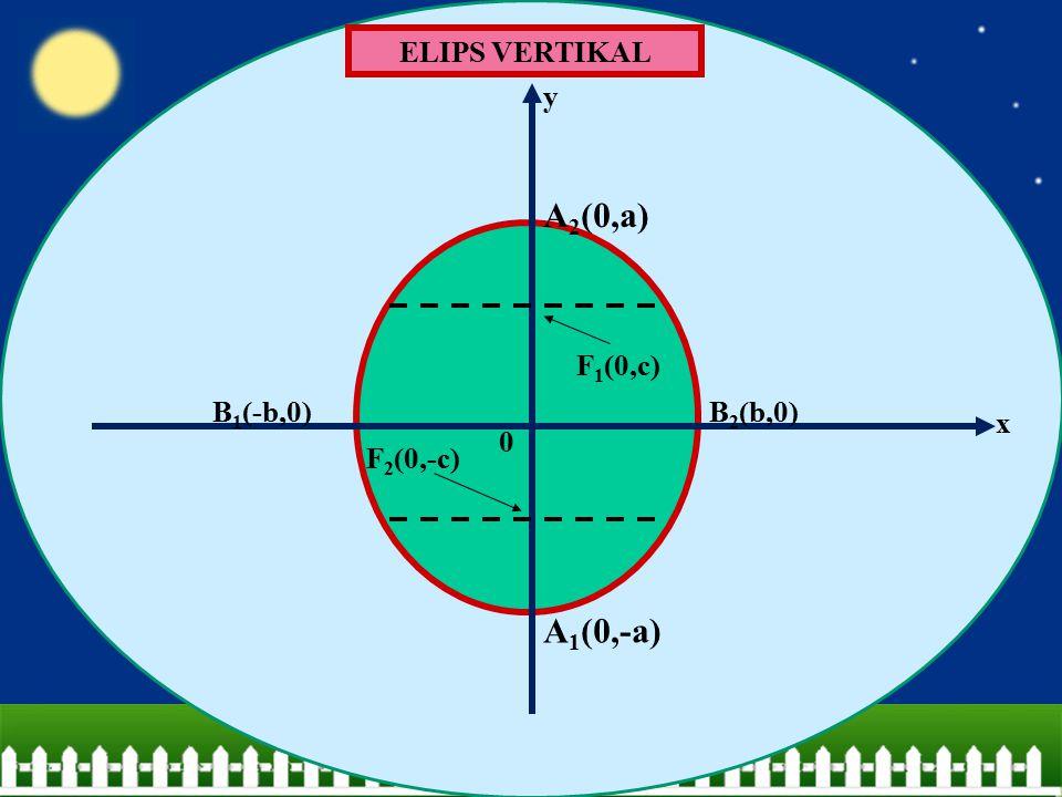 ELIPS VERTIKAL F 1 (0,c) F 2 (0,-c) A 2 (0,a) A 1 (0,-a) B 2 (b,0)B 1 (-b,0) x y 0