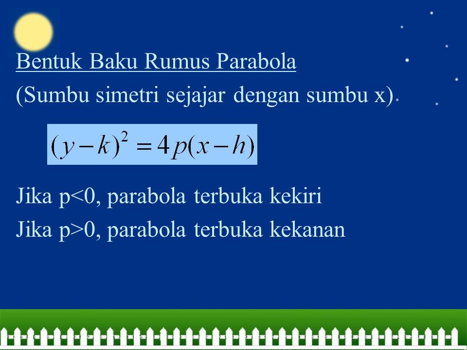 Bentuk Baku Rumus Parabola (Sumbu simetri sejajar dengan sumbu x) Jika p<0, parabola terbuka kekiri Jika p>0, parabola terbuka kekanan