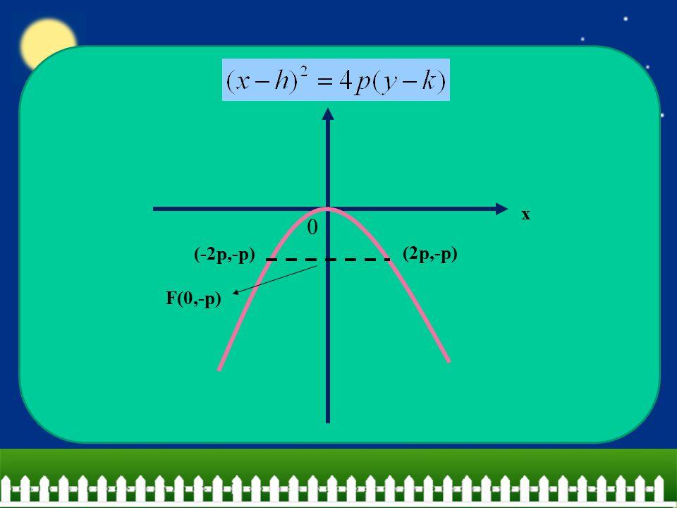 x 0 F(0,-p) (2p,-p) (-2p,-p) y