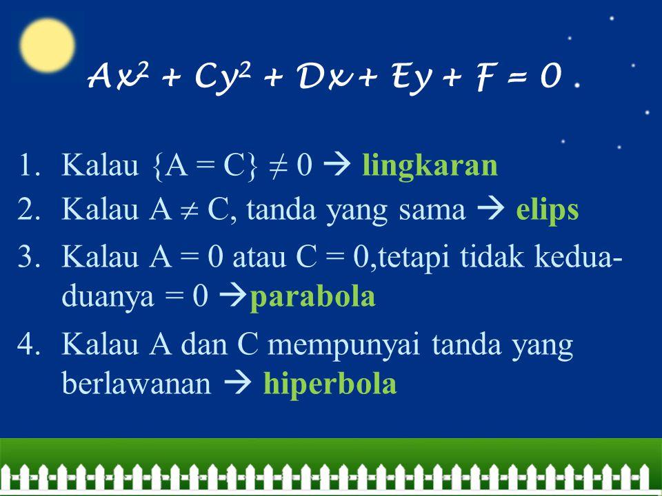 Ax 2 + Cy 2 + Dx + Ey + F = 0 1.Kalau {A = C} ≠ 0  lingkaran 2.Kalau A  C, tanda yang sama  elips 3.Kalau A = 0 atau C = 0,tetapi tidak kedua- duan