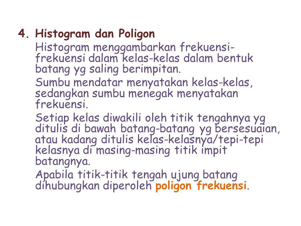 4.Histogram dan Poligon Histogram menggambarkan frekuensi- frekuensi dalam kelas-kelas dalam bentuk batang yg saling berimpitan. Sumbu mendatar menyat