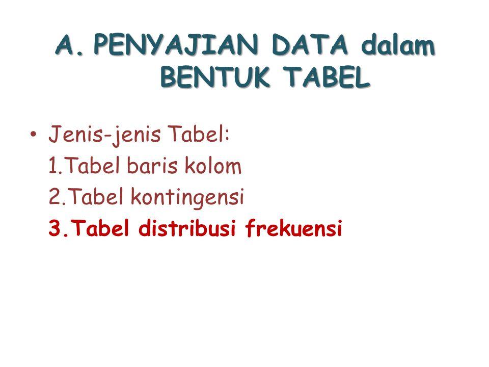 A.PENYAJIAN DATA dalam BENTUK TABEL Jenis-jenis Tabel: 1.Tabel baris kolom 2.Tabel kontingensi 3.Tabel distribusi frekuensi