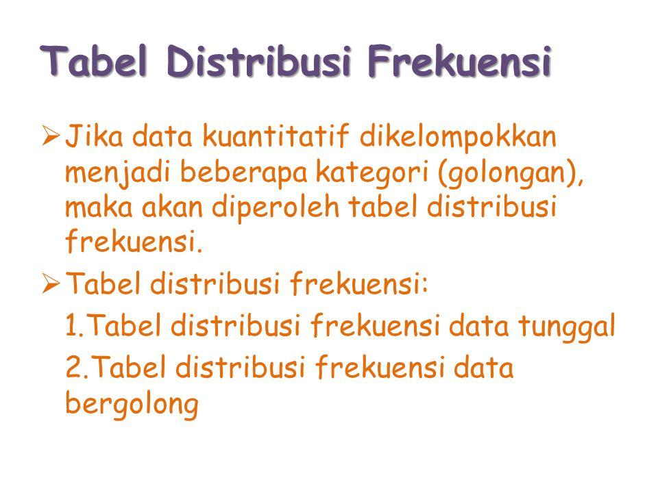 Tabel Distribusi Frekuensi Data Tunggal Di bawah ini adalah data nilai matematika dari 25 siswa 5 6 8 9 6 6 8 6 4 7 7 5 6 7 8 6 6 6 6 5 7 8 7 5 9 Susunlah data tersebut dalam tabel distribusi frekuensi data tunggal !