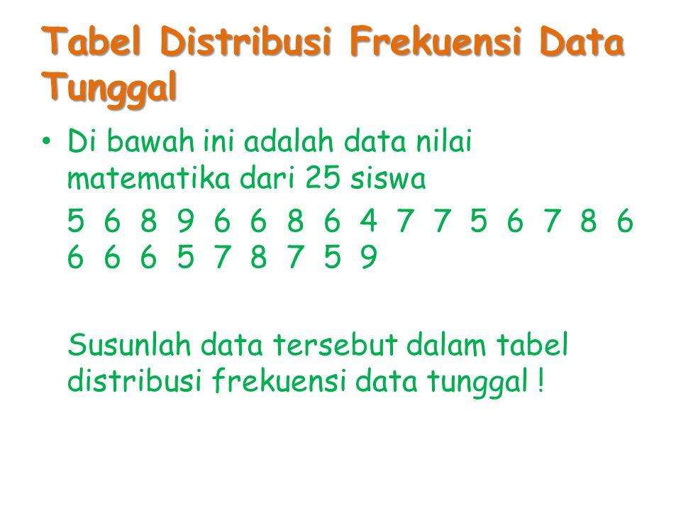 Tabel Distribusi Frekuensi Data Tunggal Di bawah ini adalah data nilai matematika dari 25 siswa 5 6 8 9 6 6 8 6 4 7 7 5 6 7 8 6 6 6 6 5 7 8 7 5 9 Susu