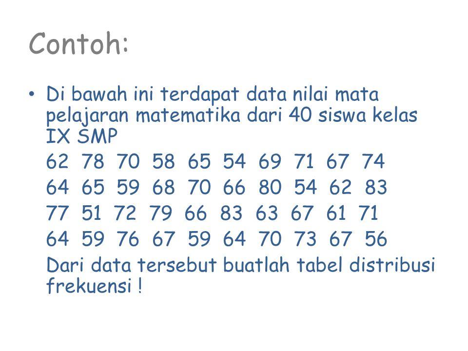 Contoh: Di bawah ini terdapat data nilai mata pelajaran matematika dari 40 siswa kelas IX SMP 62 78 70 58 65 54 69 71 67 74 64 65 59 68 70 66 80 54 62