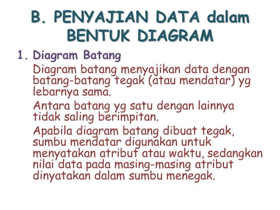 B. PENYAJIAN DATA dalam BENTUK DIAGRAM 1.Diagram Batang Diagram batang menyajikan data dengan batang-batang tegak (atau mendatar) yg lebarnya sama. An