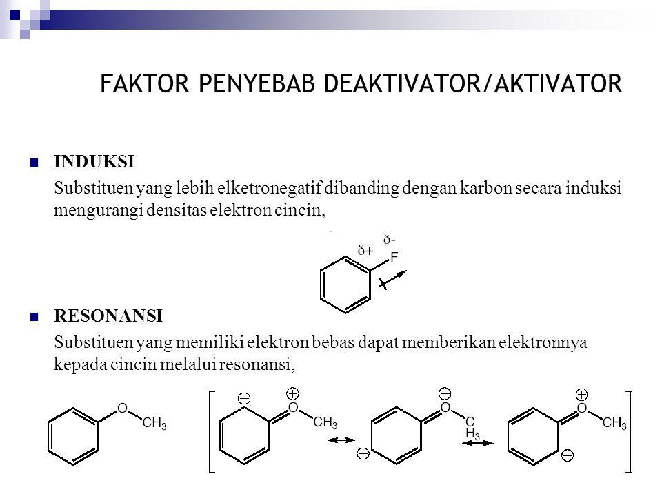 FAKTOR PENYEBAB DEAKTIVATOR/AKTIVATOR INDUKSI Substituen yang lebih elketronegatif dibanding dengan karbon secara induksi mengurangi densitas elektron