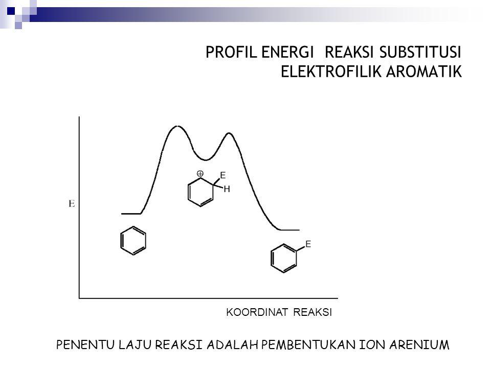 SIFAT DARI ION ARENIUM MENENTUKAN SUBSTITZUSI AROMATIK ELEKTROFILIK Semua hal yang menyebabkan adanya stabiltas tambahan pada arenium ion akan mempercepat reaksi Regiokimia produk reaksi dikontrol oleh stabilitas ion arenium ini