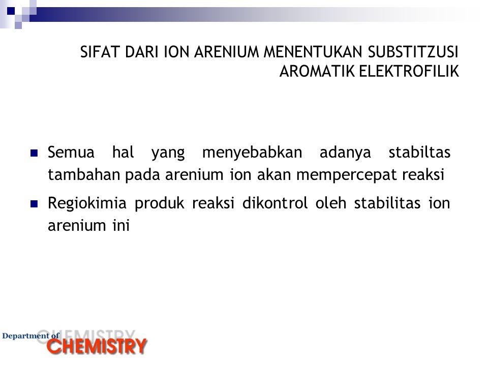 SIFAT DARI ION ARENIUM MENENTUKAN SUBSTITZUSI AROMATIK ELEKTROFILIK Semua hal yang menyebabkan adanya stabiltas tambahan pada arenium ion akan memperc