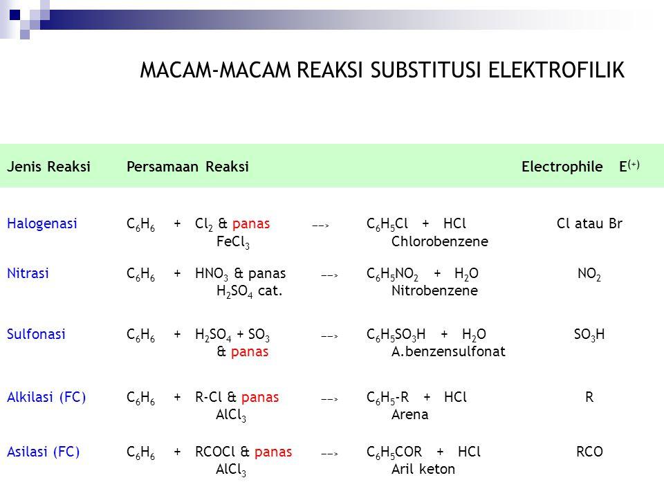 MACAM-MACAM REAKSI SUBSTITUSI ELEKTROFILIK Jenis ReaksiPersamaan ReaksiElectrophile E (+) HalogenasiC6H6C6H6 + Cl 2 & panas FeCl 3 ——> C 6 H 5 Cl + HC
