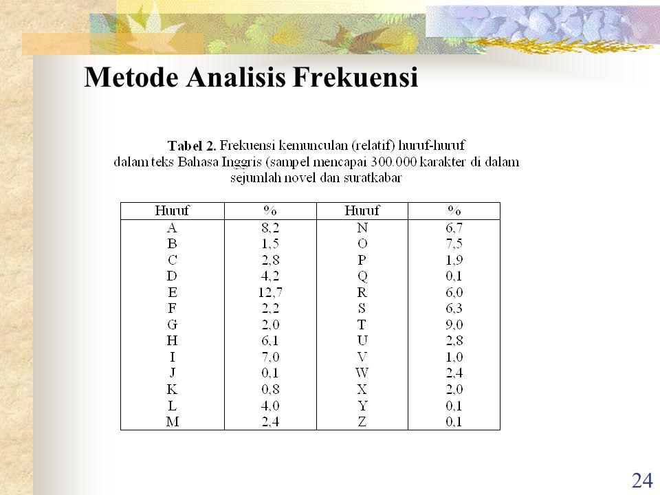 24 Metode Analisis Frekuensi