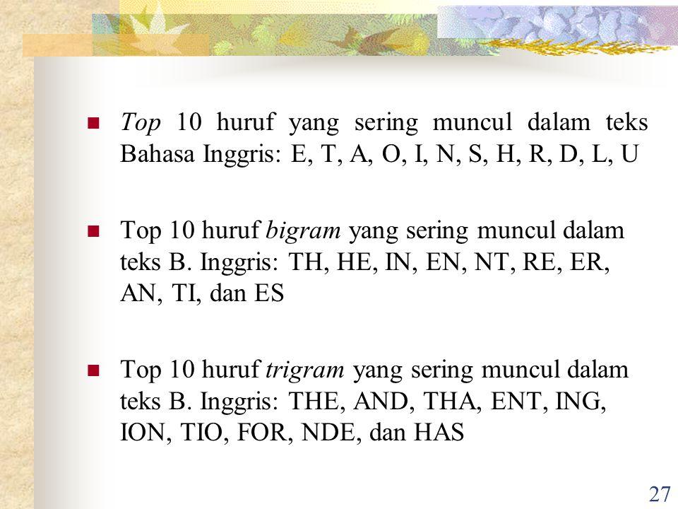 27 Top 10 huruf yang sering muncul dalam teks Bahasa Inggris: E, T, A, O, I, N, S, H, R, D, L, U Top 10 huruf bigram yang sering muncul dalam teks B.