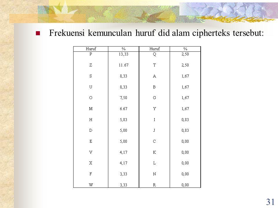 31 Frekuensi kemunculan huruf did alam cipherteks tersebut: