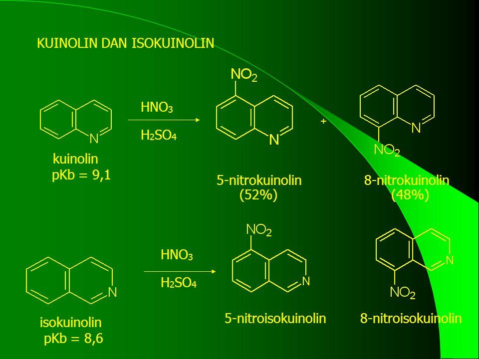 KUINOLIN DAN ISOKUINOLIN HNO 3 H 2 SO 4 + 5-nitrokuinolin 8-nitrokuinolin (52%)(48%) HNO 3 H 2 SO 4 5-nitroisokuinolin8-nitroisokuinolin isokuinolin kuinolin pKb = 9,1 pKb = 8,6