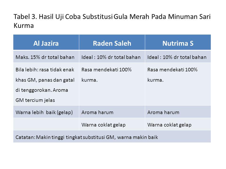 Tabel 3. Hasil Uji Coba Substitusi Gula Merah Pada Minuman Sari Kurma Al JaziraRaden SalehNutrima S Maks. 15% dr total bahanIdeal : 10% dr total bahan