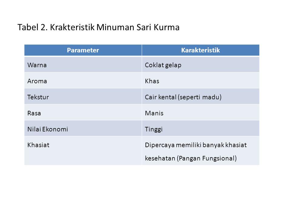 Tabel 2. Krakteristik Minuman Sari Kurma ParameterKarakteristik WarnaCoklat gelap AromaKhas TeksturCair kental (seperti madu) RasaManis Nilai EkonomiT