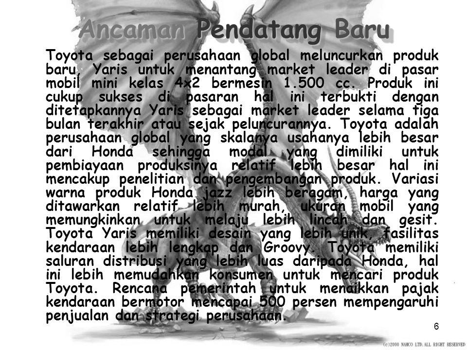 5 Analisis Kasus PEMBELI Kelompok ekonomi menengah atas PEMBELI Kelompok ekonomi menengah atas PENDATANG BARU Toyota Yaris PENDATANG BARU Toyota Yaris PRODUK SUBSTITUSI Sepeda Motor, Sepeda PRODUK SUBSTITUSI Sepeda Motor, Sepeda PEMASOK PT Atsumitec Indonesia, PT Indonesia NS, PT Indonesia Stanley Electric, PT Kaneta Indonesia, PEMASOK PT Atsumitec Indonesia, PT Indonesia NS, PT Indonesia Stanley Electric, PT Kaneta Indonesia, PERUSAHAAN PESAING Toyota, Suzuki, Hyundai, Peugeot PERUSAHAAN PESAING Toyota, Suzuki, Hyundai, Peugeot