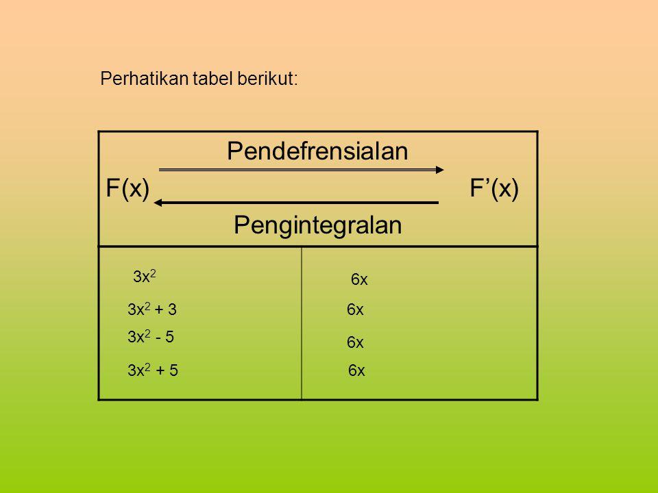 Perhatikan tabel berikut: Pendefrensialan F(x) F'(x) Pengintegralan 3x 2 + 3 3x 2 3x 2 - 5 3x 2 + 5 6x