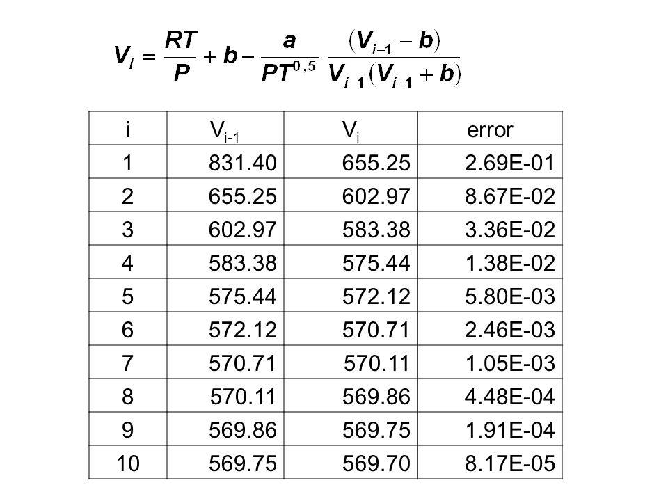 iV i-1 ViVi error 1831.40655.252.69E-01 2655.25602.978.67E-02 3602.97583.383.36E-02 4583.38575.441.38E-02 5575.44572.125.80E-03 6572.12570.712.46E-03
