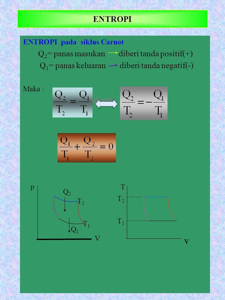 ENTROPI pada siklus Carnot Q 2 = panas masukan diberi tanda positif(+) Q 1 = panas keluaran diberi tanda negatif(-) Maka : ENTROPI p Q2Q2 T V Q1Q1 T 2
