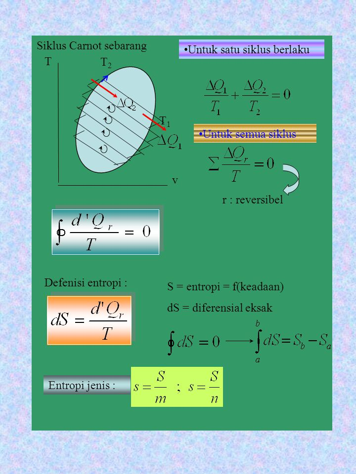 Siklus Carnot sebarang T1T1 T2T2 T v Untuk satu siklus berlaku Untuk semua siklus r : reversibel Defenisi entropi : Entropi jenis : S = entropi = f(ke