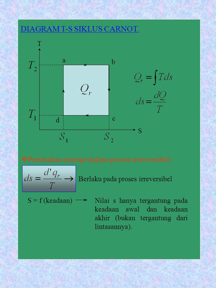 DIAGRAM T-S SIKLUS CARNOT. PPerubahan entropi dalam proses irreversibel : Berlaku pada proses irreversibel S = f (keadaan)Nilai s hanya tergantung p