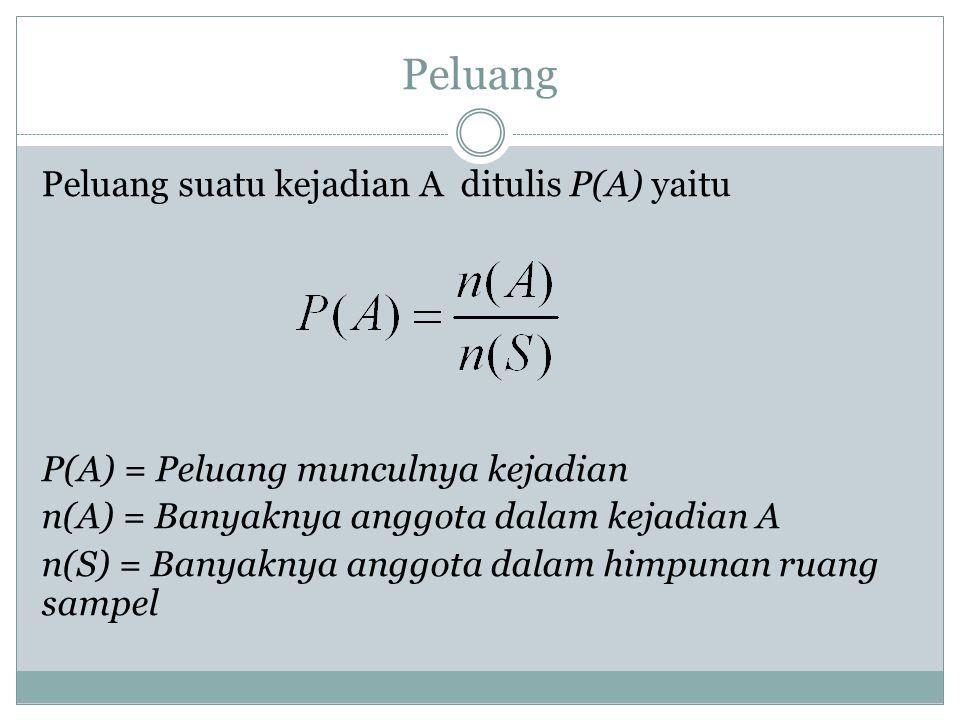 Peluang Peluang suatu kejadian A ditulis P(A) yaitu P(A) = Peluang munculnya kejadian n(A) = Banyaknya anggota dalam kejadian A n(S) = Banyaknya anggota dalam himpunan ruang sampel
