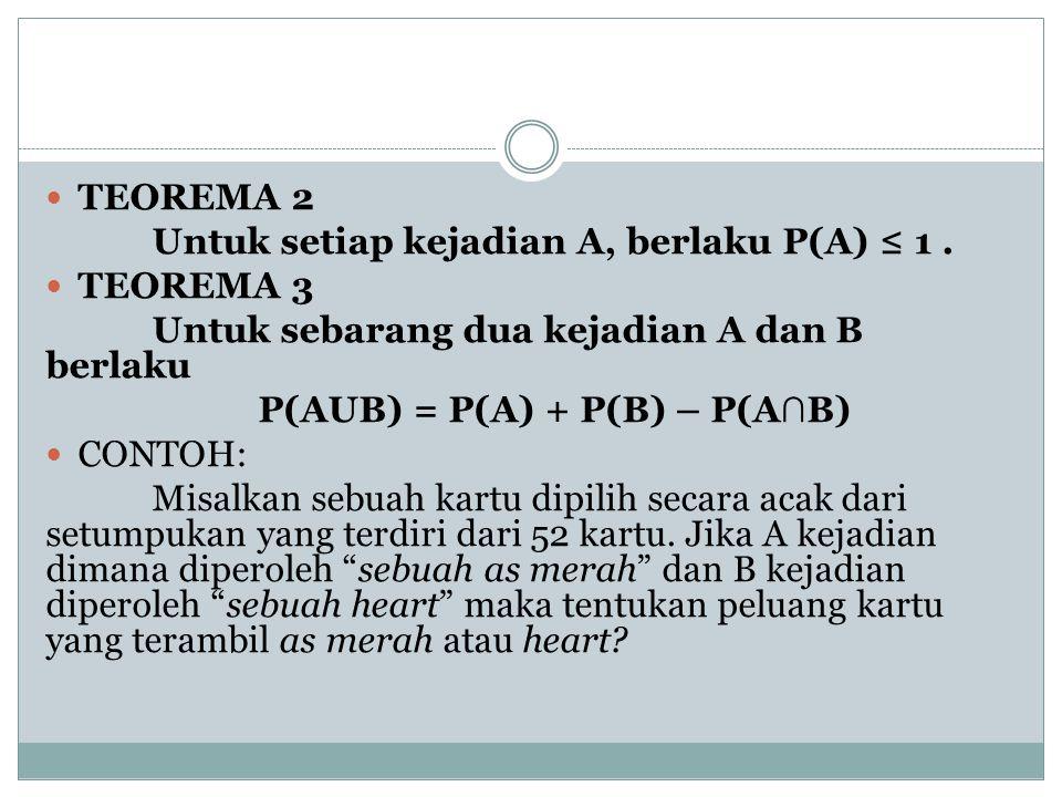 TEOREMA 2 Untuk setiap kejadian A, berlaku P(A) ≤ 1. TEOREMA 3 Untuk sebarang dua kejadian A dan B berlaku P(AUB) = P(A) + P(B) – P(A ∩ B) CONTOH: Mis