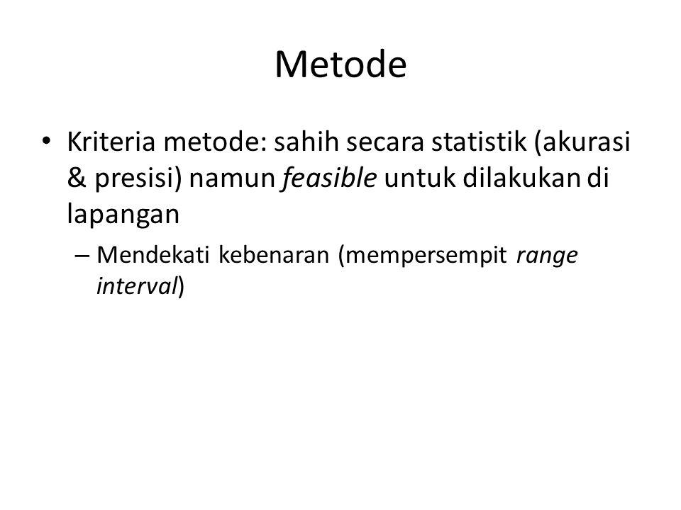 Metode Kriteria metode: sahih secara statistik (akurasi & presisi) namun feasible untuk dilakukan di lapangan – Mendekati kebenaran (mempersempit range interval)