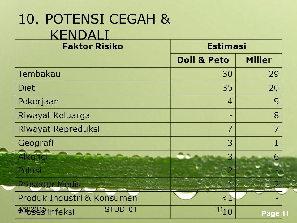Powerpoint Templates Page 11 4/9/2015STUD_0111 10.POTENSI CEGAH & KENDALI Faktor RisikoEstimasi Doll & PetoMiller Tembakau3029 Diet3520 Pekerjaan49 Ri