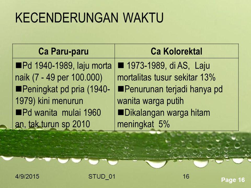 Powerpoint Templates Page 16 4/9/2015STUD_0116 KECENDERUNGAN WAKTU Ca Paru-paruCa Kolorektal Pd 1940-1989, laju morta naik (7 - 49 per 100.000) Pening