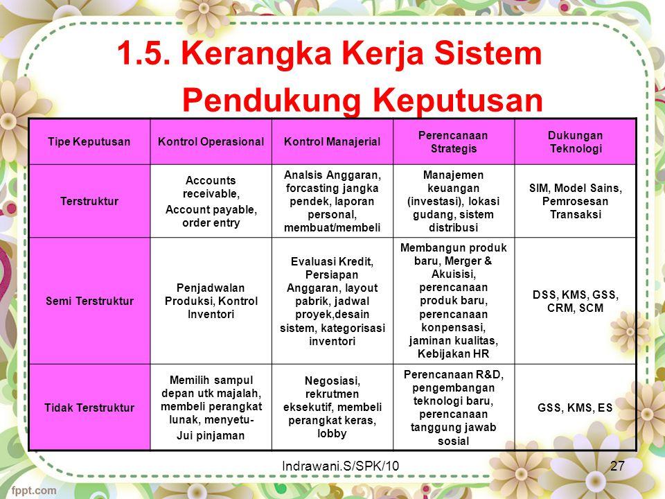 1.5. Kerangka Kerja Sistem Pendukung Keputusan Tipe KeputusanKontrol OperasionalKontrol Manajerial Perencanaan Strategis Dukungan Teknologi Terstruktu