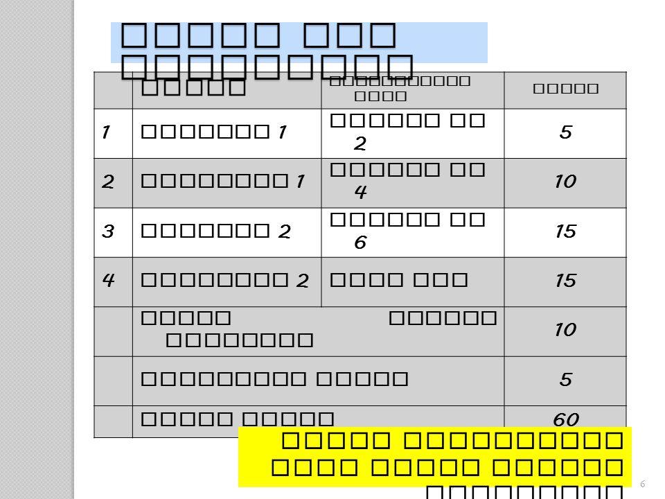 suhardjono 20126 Tugas Dikumpulkan pada Nilai 1 Mandiri 1 minggu ke 2 5 2 Kelompok 1 minggu ke 4 10 3 Mandiri 2 minggu ke 6 15 4 Kelompok 2 saat UTS 15 Ujian Tengah Semester 10 Aktivitas Kelas 5 Total Nilai 60 Nilai berikutnya dari topik Bahasa Indonesia Tugas dan Penilaian