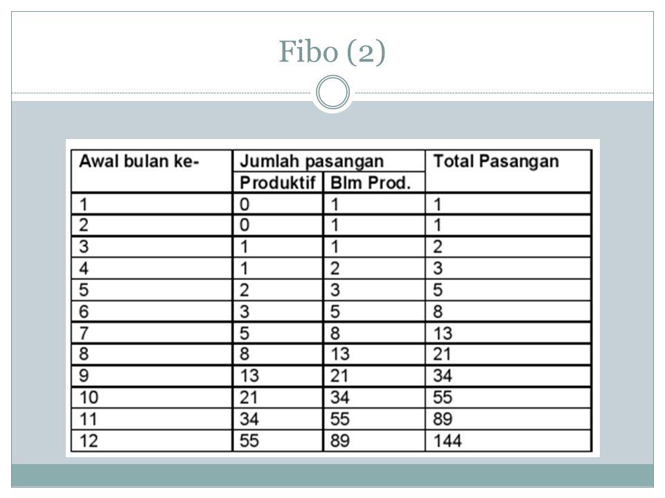 Fibo (3) Deret Fibonacci adalah suatu deret matematika yang berasal dari penjumlahan dua bilangan sebelumnya.