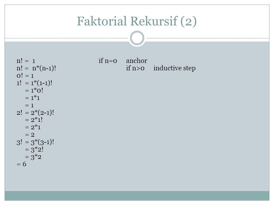 Faktorial Rekursif (2) n! = 1 if n=0anchor n! = n*(n-1)!if n>0inductive step 0! = 1 1! = 1*(1-1)! = 1*0! = 1*1 = 1 2!= 2*(2-1)! = 2*1! = 2*1 = 2 3!= 3