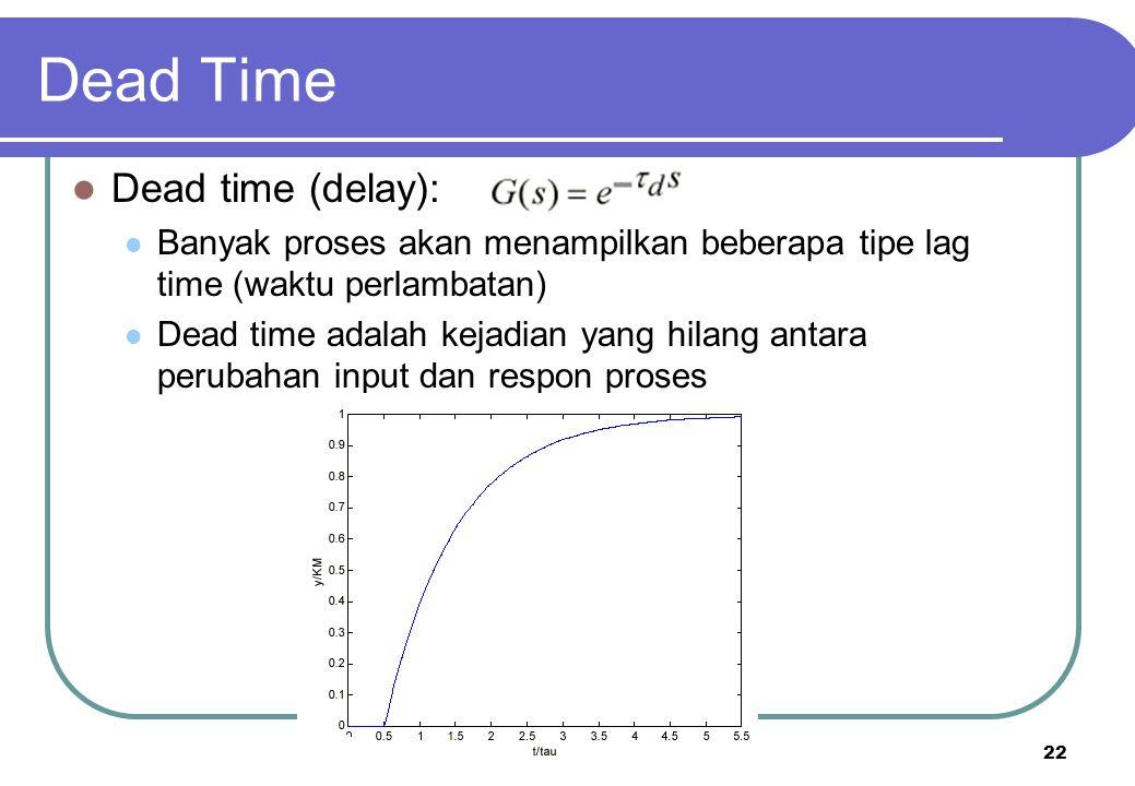 22 Dead Time Dead time (delay): Banyak proses akan menampilkan beberapa tipe lag time (waktu perlambatan) Dead time adalah kejadian yang hilang antara