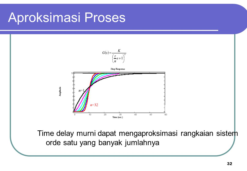 32 Aproksimasi Proses Time delay murni dapat mengaproksimasi rangkaian sistem orde satu yang banyak jumlahnya
