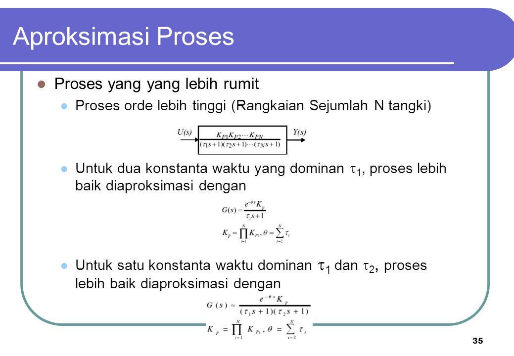 35 Aproksimasi Proses Proses yang yang lebih rumit Proses orde lebih tinggi (Rangkaian Sejumlah N tangki) Untuk dua konstanta waktu yang dominan  1,