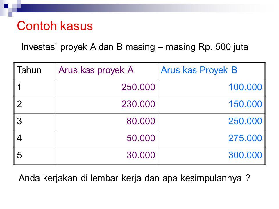 Contoh kasus TahunArus kas proyek AArus kas Proyek B 1250.000100.000 2230.000150.000 380.000250.000 450.000275.000 530.000300.000 Investasi proyek A d
