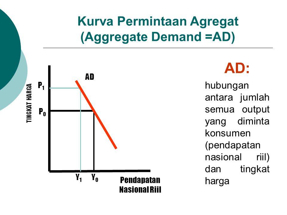 Kurva Permintaan Agregat (Aggregate Demand =AD) AD: hubungan antara jumlah semua output yang diminta konsumen (pendapatan nasional riil) dan tingkat h
