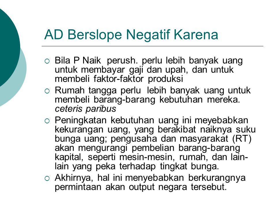 AD Berslope Negatif Karena  Bila P Naik perush. perlu lebih banyak uang untuk membayar gaji dan upah, dan untuk membeli faktor-faktor produksi  Ruma